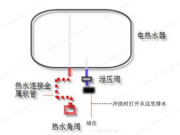 电热水器如何清洗—图解电热水器清洗方法