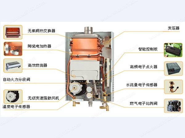 燃气热水器内部结构图