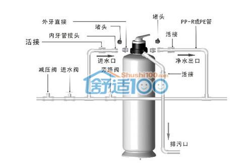 净水机安装图解-家用净水机安装步骤讲析