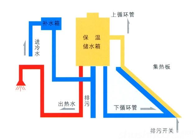 高层太阳能热水器怎么使用方法