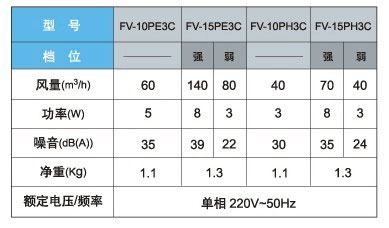 风机 管道 松下 fv/10ph3c/松下管道型新风机FV/10PH3C / 参数说明: