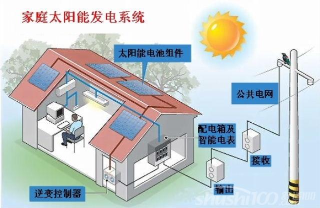 家用发电系统一般由太阳电池组件组成的光伏方阵、太阳能充放电控制器、蓄电池组、离网型逆变器、直流负载和交流负载等构成。如输出电源为交流220V或110V,还需要配置逆变器。光伏方阵在有光照的情况下将太阳能转换为电能,通过太阳能充放电控制器给负载供电,同时给蓄电池组充电;在无光照时,通过太阳能充放电控制器由蓄电池组给直流负载供电,同时蓄电池还要直接给独立逆变器供电,通过独立逆变器逆变成交流电,给交流负载供电。 家庭用太阳能发电系统