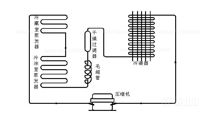 管板式:根据结构型式分为管板式,翅片盘式,多层搁架式蒸发器,铝复合扳式和单脊翅片式五种类型。管板式,制作工艺简单方便,耐磨不容易破,就算破损也不会导致制冷泄露。缺点是压力损失太大,管道与壁板之间会有较大的温差会导致传热效率低。翅片盘管式,和U型铜管紧密相结合。传热效率高,空间占用率小是其独有的特点。 搁架式:搁架式蒸发器大多用于立式冷冻箱的制冷系统当中。具有冷冻效率高,结构紧凑的优点。除此之外,冰箱蒸发器管路的末端一般连接一小段粗的圆管积液管。它可以使剩下没有被汽化的少量液态制冷剂彻底汽化,防止发生意外的