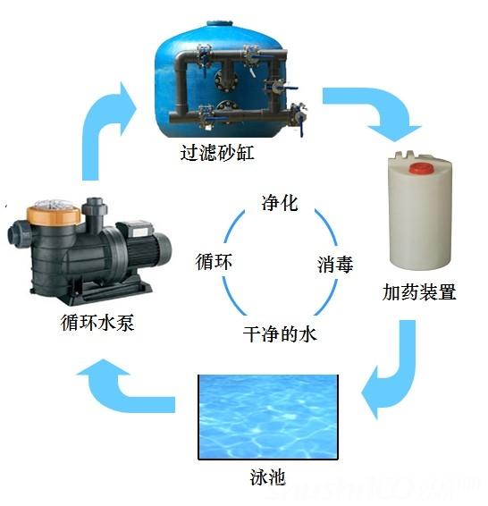 室内泳池水处理—初步了解室内泳池水处理系统