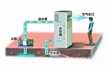 水空调工作原理—水空调工作原理的具体分析