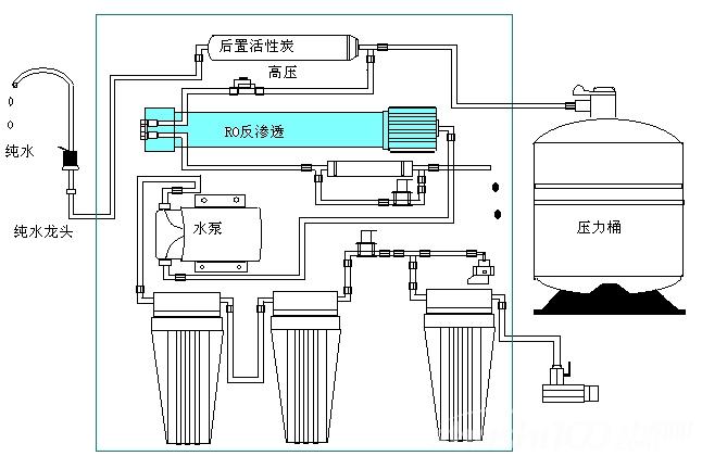 水处理设备工作原理—水处理设备工作原理简介