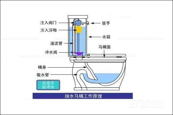按下手柄后会拉动链子,从而拉开冲水阀,在接下来的3秒内,大约有7.6升水从水箱冲到便池中。然后,冲水阀复位。水的冲力将启动便池中的虹吸管,虹吸管会将便池中的污物洗到排水道中,同时,水箱中的水位将下降,浮块也将下降。下降的浮块会打开水阀。水流经上水阀,为水箱和便池注水。水箱冲水时,浮块漂起,当浮块达到一定高度时,上水阀将闭合。如果马桶出现障碍,上水阀无法闭合,溢水管可防止水箱中的水溢出。 马桶工作原理小编就介绍到这里了,大家可以了解到马桶工作原理了吧,其实马桶工作原理这么简单,大家也是分分钟理解,想必大家看