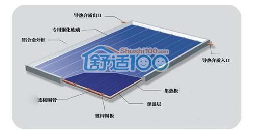 平板太阳能集热器的结构相对简单,运行成本也比较低廉,工质的温度也较