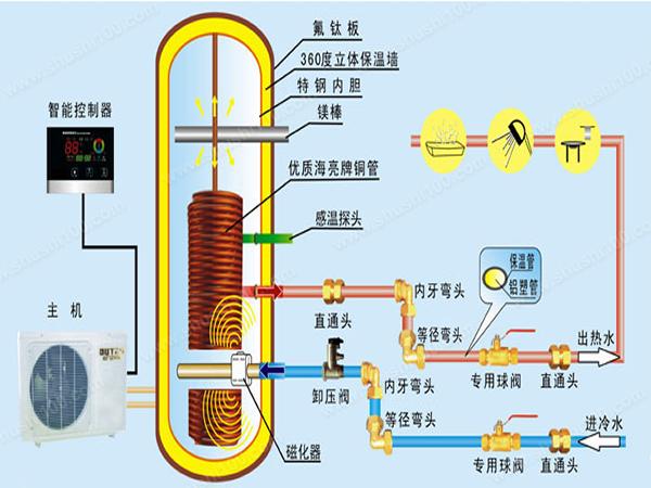 家居生活中,热水器是必不可少的产品。以往的热水器产品,像电热水器、燃气热水器等虽然不错,但并不节能环保,而且还存在危险;太阳能热水器虽然节能环保,但它受到采光的影响比较大,制热效果就会受到限制。空气能热水器的出现基本上克服了上述缺陷,让我们的生活变得更加舒适。下面小编就为您介绍一下空气能热水器的原理和优缺点情况。