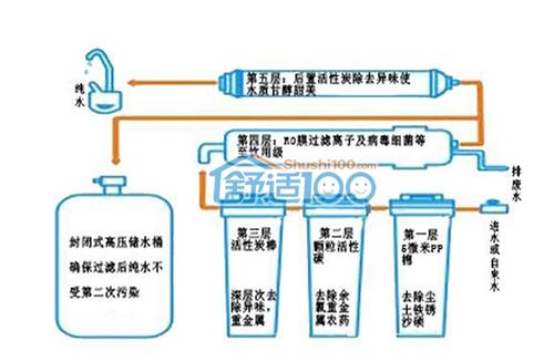 净水机工作原理图-如何根据原理正确选购净水机