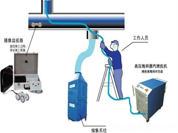 中央空调清洗方法,中央空调清洗步骤介绍,中央空调