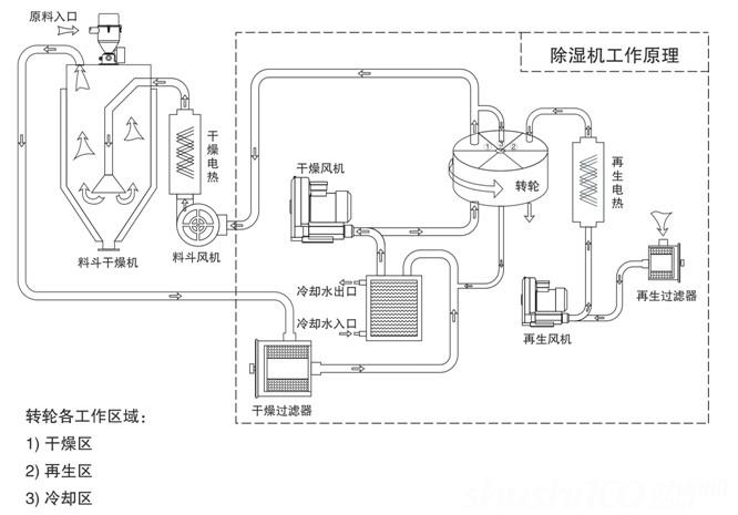 除湿式干燥机——什么是除湿式干燥机