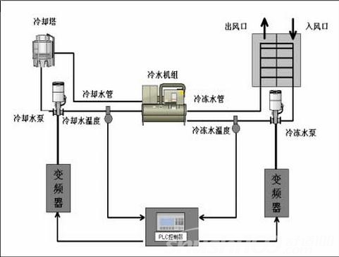 中央空调节能控制—中央空调节能控制系统的组成及原理介绍