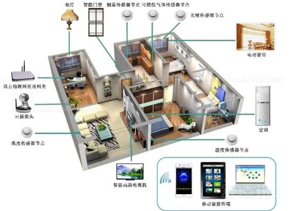 安防智能家居—安防智能家居的作用介绍