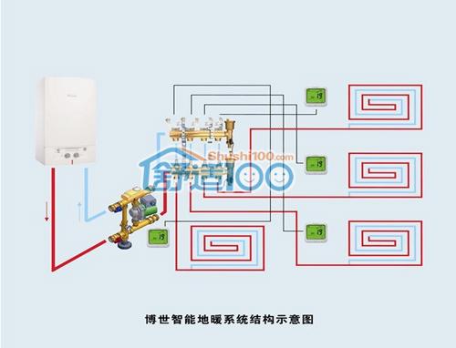 世智能地暖系统结构示意图-家庭采暖安装示意图 图解地暖安装流程图片