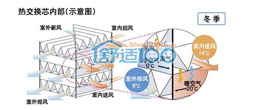 全热交换器原理图-全热交换器优缺点介绍