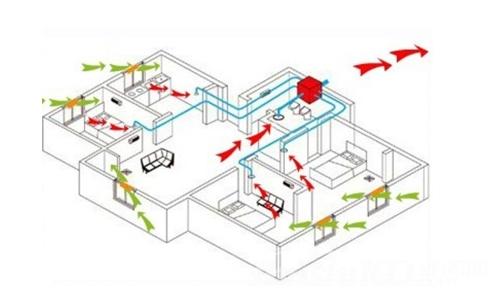 商场通风系统—商场通风系统的功能和作用