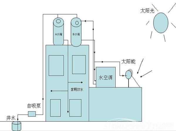 太阳能水空调—太阳能水空调工作原理介绍
