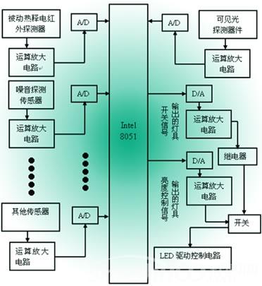 智能照明控制系统它可在照明及混合电路中使用