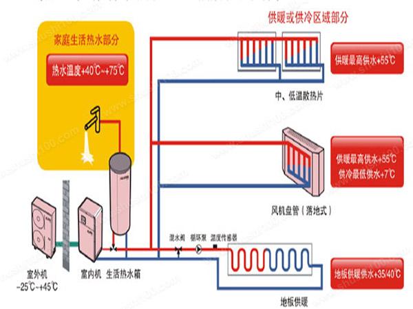空气源热泵供暖结构图