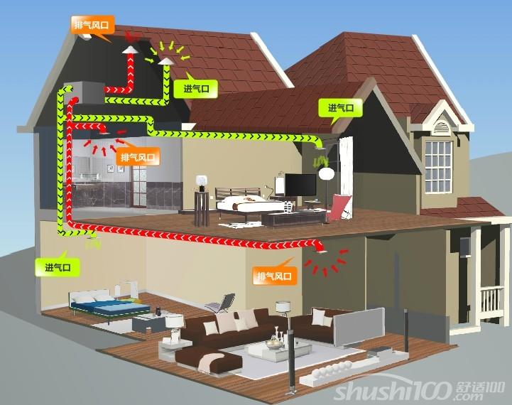 别墅新风系统设计—别墅新风系统的功能和设计原则