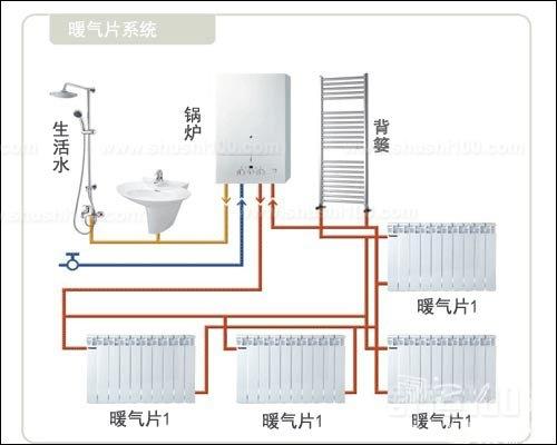 暖气片工作原理—暖气片工作原理与内部构造介绍