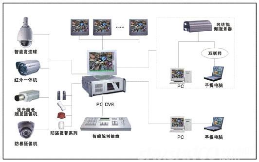 安防监控系统作用—安防监控系统系统作用及系统特点
