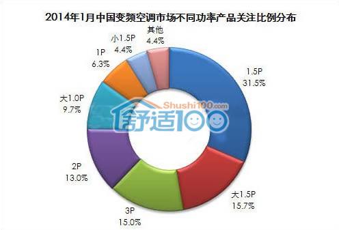 2014年1月中国变频空调市场不同功率产品关注比例分布