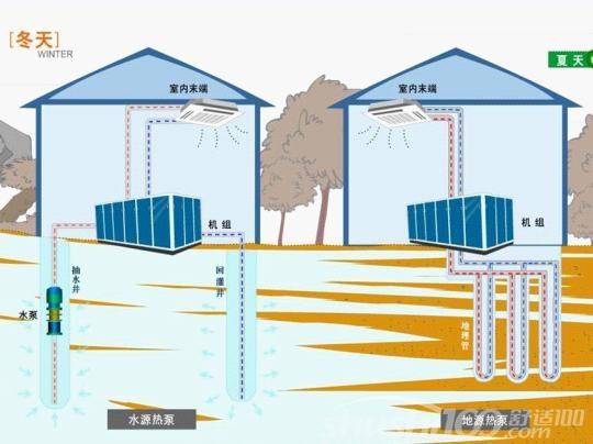 热泵供暖技术—热泵供暖技术分类
