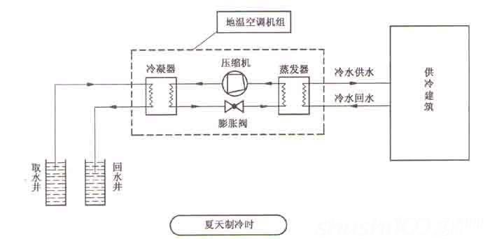 特灵水源热泵—什么是特灵水源热泵
