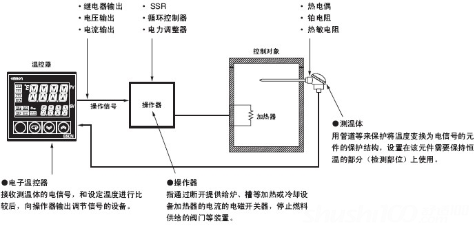 小型温控器工作原理图