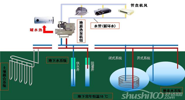 空调水源热泵——空调水源热泵空调系统怎么样