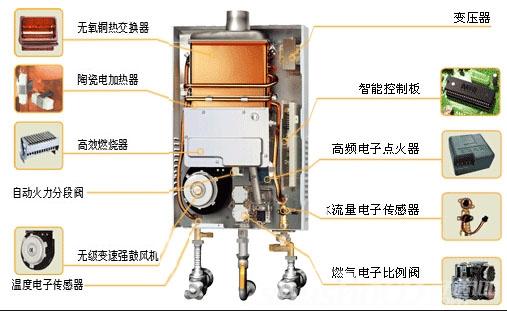 燃气热水器结构图