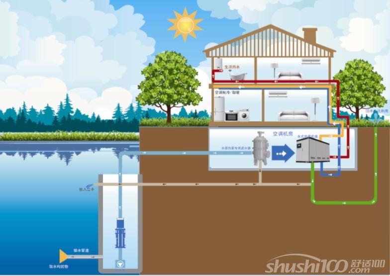 水源热泵供暖系统的应用—水源热泵在冬季供暖中的应用
