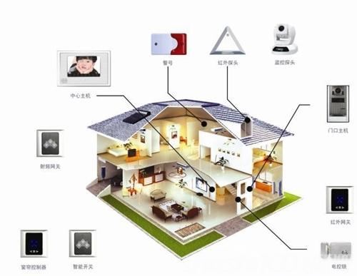 智能家居控制系统实现—智能家居控制系统的工作原理和特点