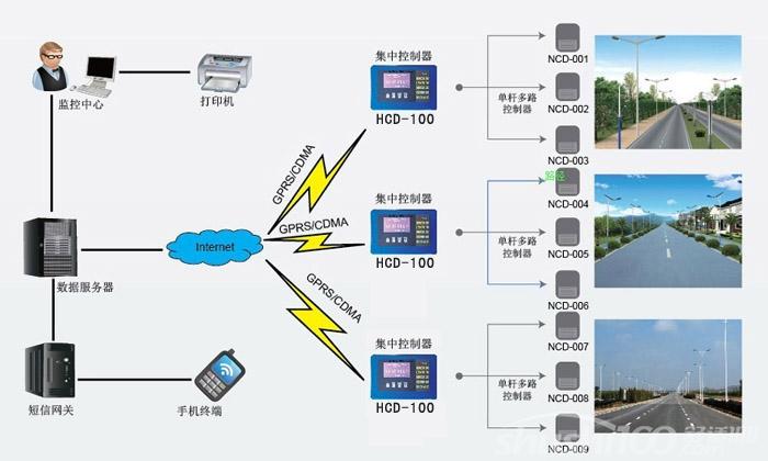路灯智能照明监控系统—路灯智能照明监控系统的作用
