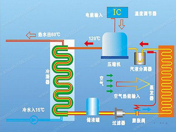 中央空调工作原理,中央空调制冷原理