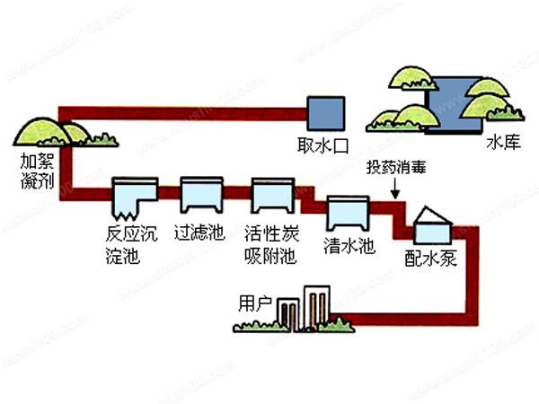 全屋净水系统有必要吗—健康用水要靠净水系统