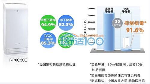 松下空气净化器评测-松下空气净化器F-PXC50C产品评测