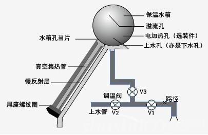 太阳能热水器热水管—太阳能热水器热水管如何选购