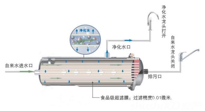 中央净水器工作原理—工作原理及生产工艺简介