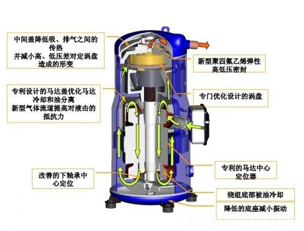 1.滚动转子式:制冷量8~12KW,多用于小型空调机和制冷设备中。为全封闭式,结构紧凑,密封性好,噪声低。但功率较小,不易维修。  2.涡旋式:制冷量8~150KW,可用于各种空调制冷设备中。为全封闭式,结构简单紧凑,工作性能高,密封性好,噪声低,为今后主导机型。  3.螺杆式:制冷量100~1200KW,可用于大中型空调制冷设备中。为半封闭式,结构紧凑,工作性能高,制冷能力大并可进行无级调节,但润滑油系统较复杂,噪声较高。分为单,双螺杆型。  看完上述小编讲的,大家对制冷压缩机的分类有了一定的了