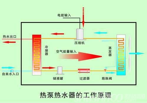 格力商用空气能热泵—格力商用空气能热泵工作原理