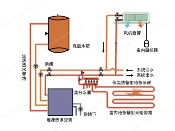 地源热泵家用空调—地源热泵家用空调的优势分析