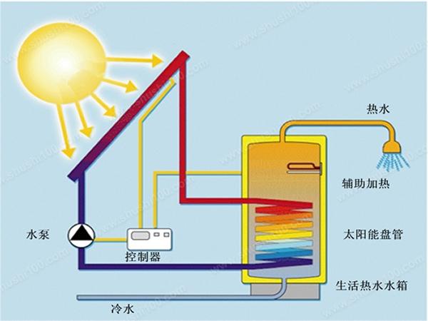 太阳能热水器原理—太阳能热水器工作原理分析