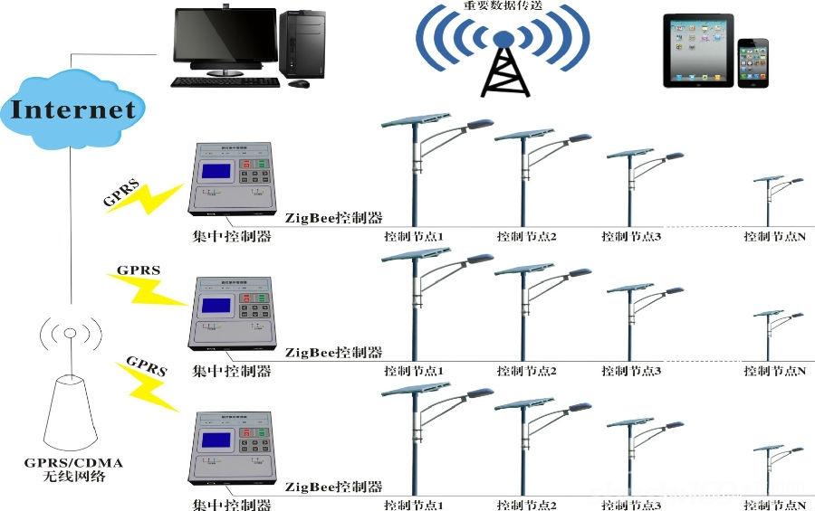 无线智能路灯控制系统—主要价值