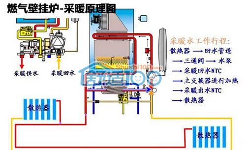 燃气壁挂炉工作原理介绍