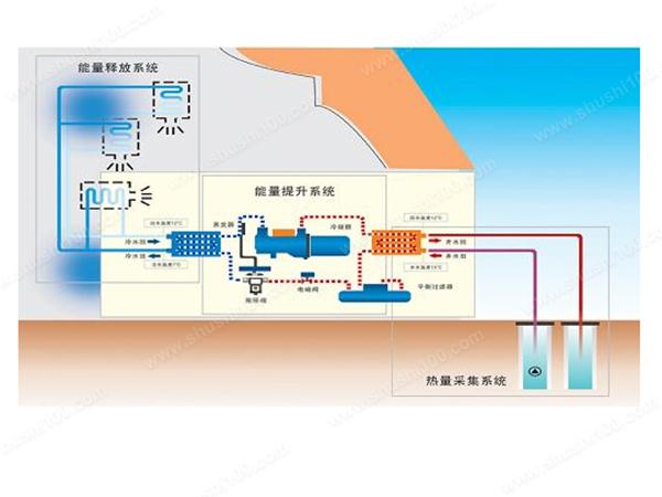 什么是地源热泵供暖—地源地泵供暖知识介绍