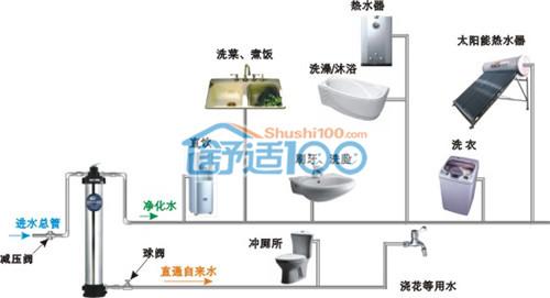 家用净水机安装图,中央净水机安装步骤