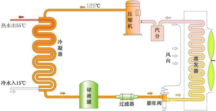 空气源热泵机组原理—空气源热泵热水机组特点及工作原理介绍